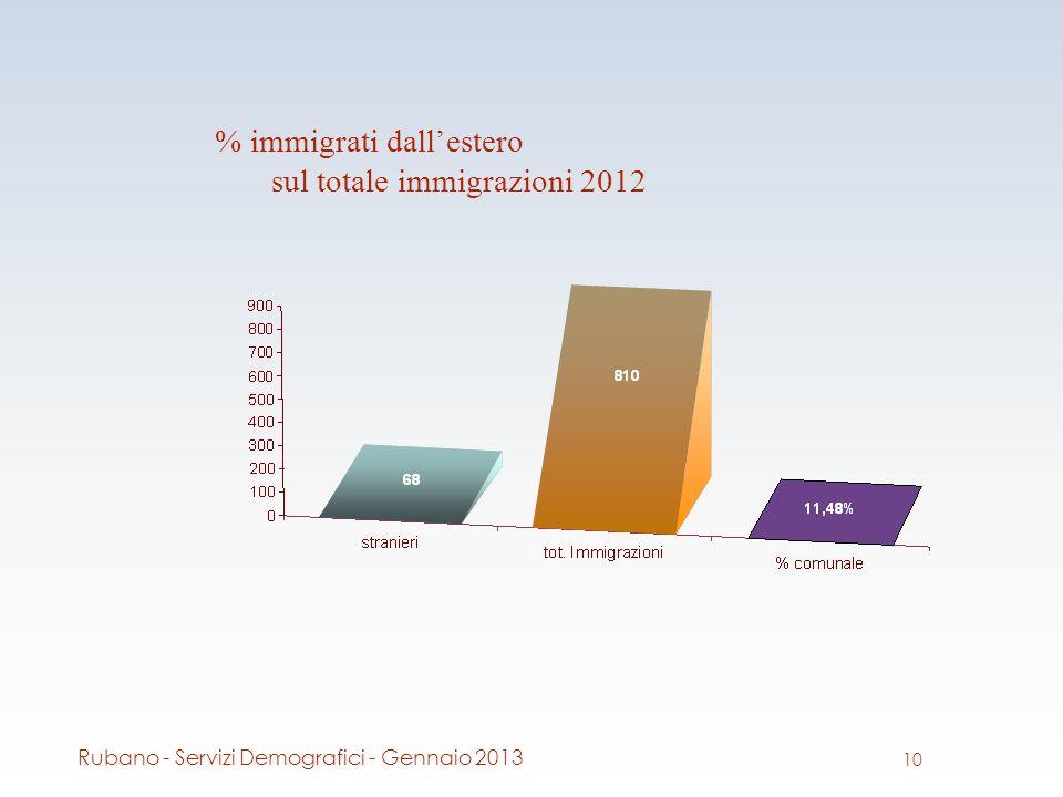 % immigrati dallestero sul totale immigrazioni 2012 10 Rubano - Servizi Demografici - Gennaio 2013