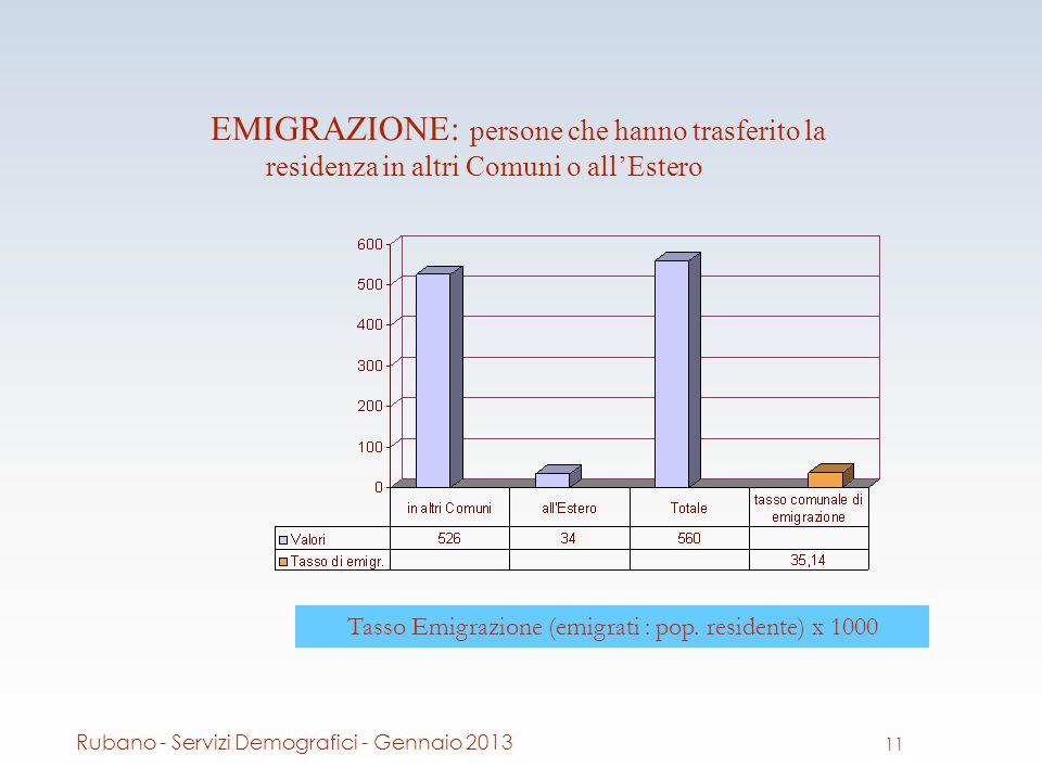 EMIGRAZIONE: persone che hanno trasferito la residenza in altri Comuni o allEstero Tasso Emigrazione (emigrati : pop.