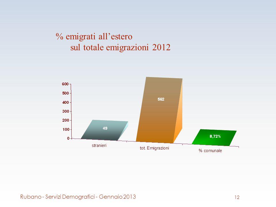 % emigrati allestero sul totale emigrazioni 2012 12 Rubano - Servizi Demografici - Gennaio 2013