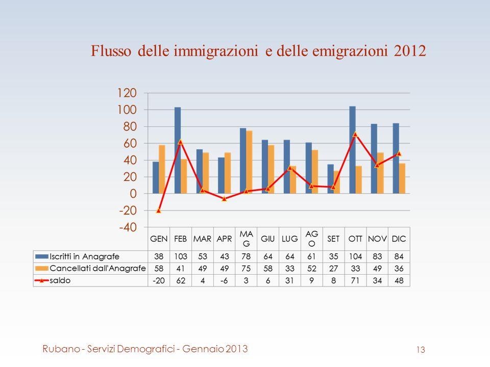 Flusso delle immigrazioni e delle emigrazioni 2012 13 Rubano - Servizi Demografici - Gennaio 2013