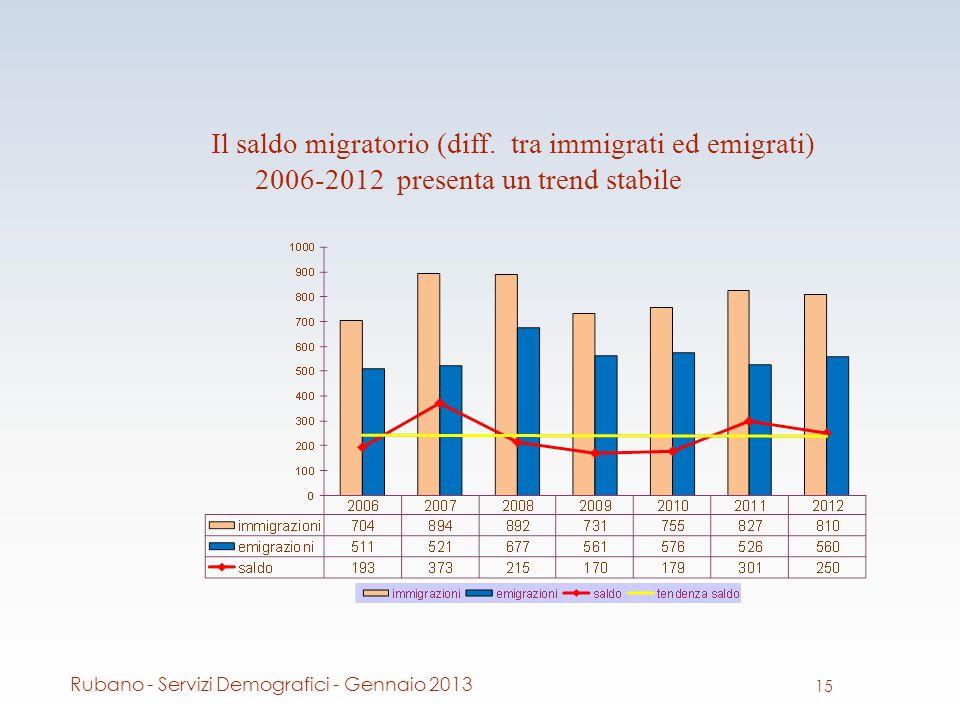 Il saldo migratorio (diff.
