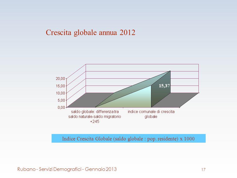 Crescita globale annua 2012 Indice Crescita Globale (saldo globale : pop.