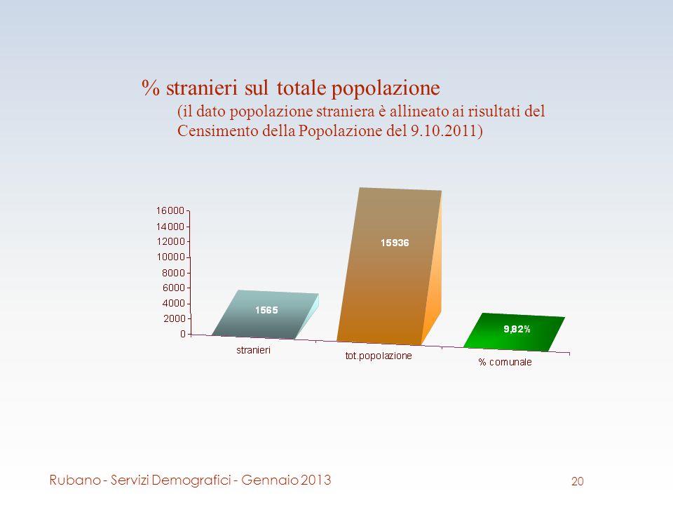 % stranieri sul totale popolazione (il dato popolazione straniera è allineato ai risultati del Censimento della Popolazione del 9.10.2011) 20 Rubano - Servizi Demografici - Gennaio 2013