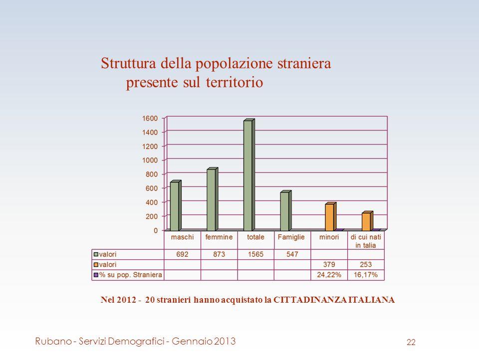 Struttura della popolazione straniera presente sul territorio Nel 2012 - 20 stranieri hanno acquistato la CITTADINANZA ITALIANA 22 Rubano - Servizi Demografici - Gennaio 2013