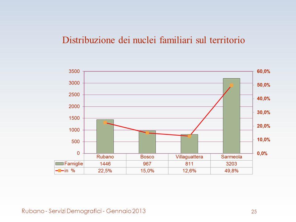 Distribuzione dei nuclei familiari sul territorio 25 Rubano - Servizi Demografici - Gennaio 2013
