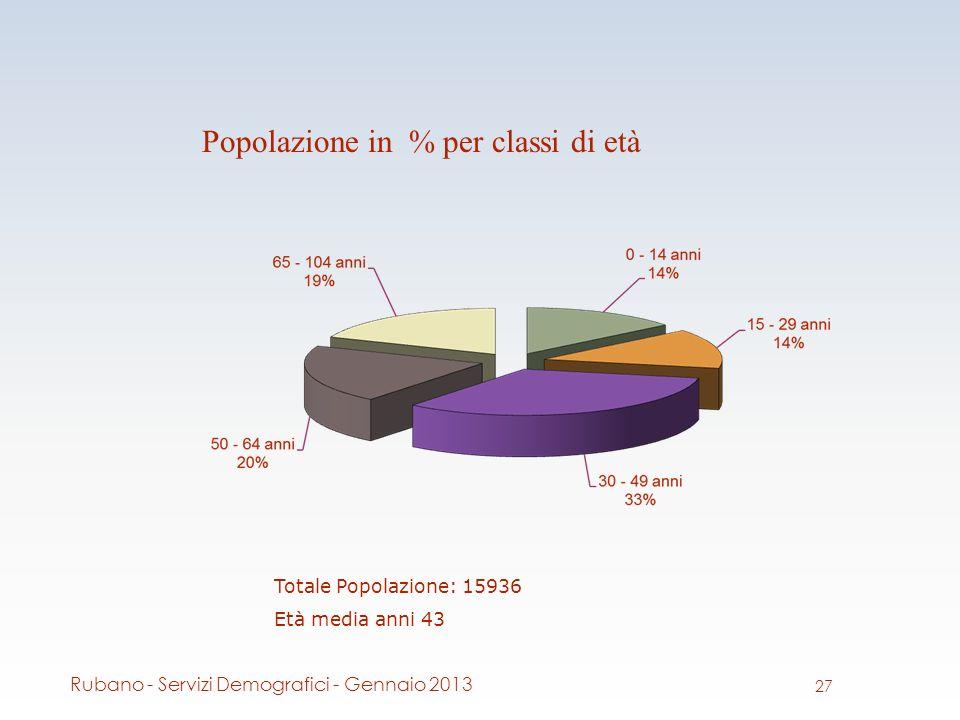 Popolazione in % per classi di età Totale Popolazione: 15936 Età media anni 43 27 Rubano - Servizi Demografici - Gennaio 2013