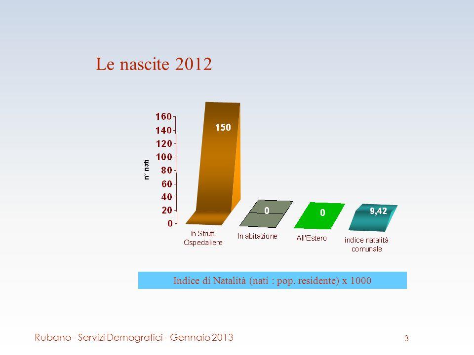 Le nascite 2012 Indice di Natalità (nati : pop.