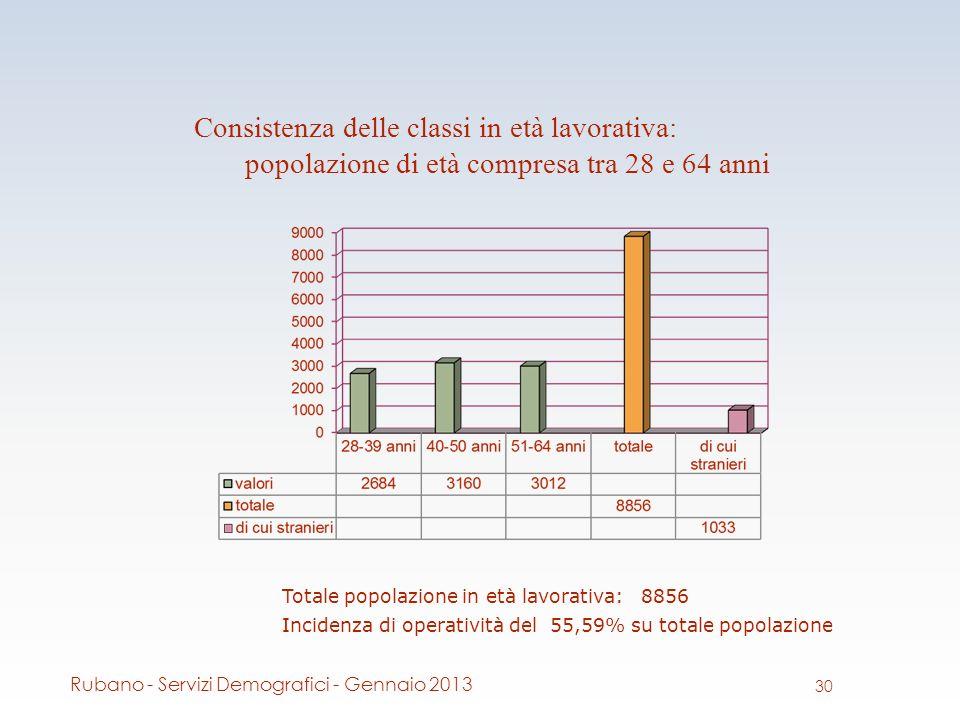 Consistenza delle classi in età lavorativa: popolazione di età compresa tra 28 e 64 anni Totale popolazione in età lavorativa: 8856 Incidenza di operatività del 55,59% su totale popolazione 30 Rubano - Servizi Demografici - Gennaio 2013