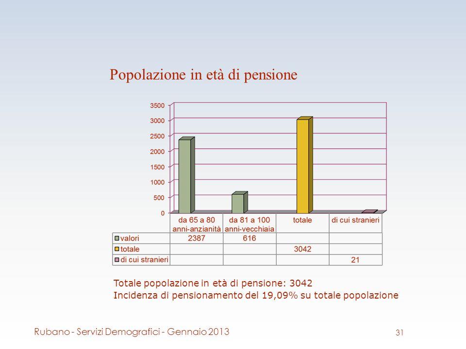 Popolazione in età di pensione Totale popolazione in età di pensione: 3042 Incidenza di pensionamento del 19,09% su totale popolazione 31 Rubano - Servizi Demografici - Gennaio 2013