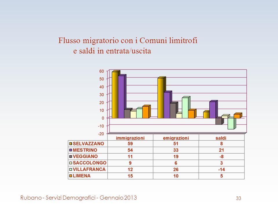 Flusso migratorio con i Comuni limitrofi e saldi in entrata/uscita 33 Rubano - Servizi Demografici - Gennaio 2013