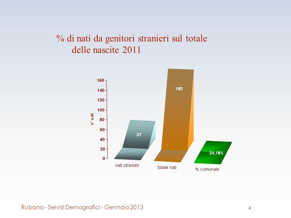 % di nati da genitori stranieri sul totale delle nascite 2011 4 Rubano - Servizi Demografici - Gennaio 2013