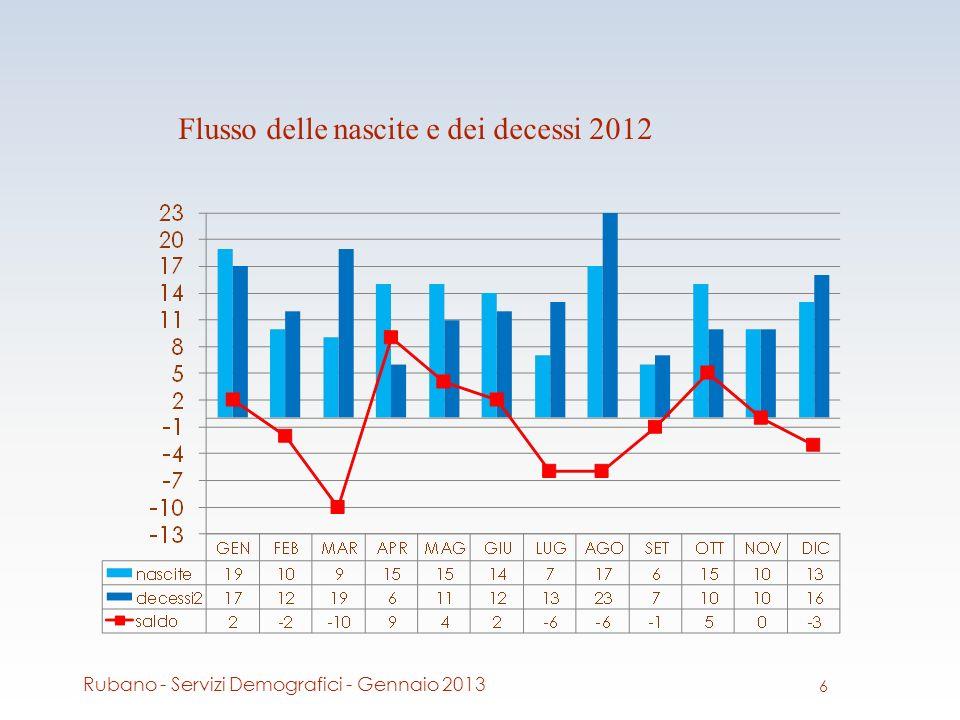 Flusso delle nascite e dei decessi 2012 6 Rubano - Servizi Demografici - Gennaio 2013