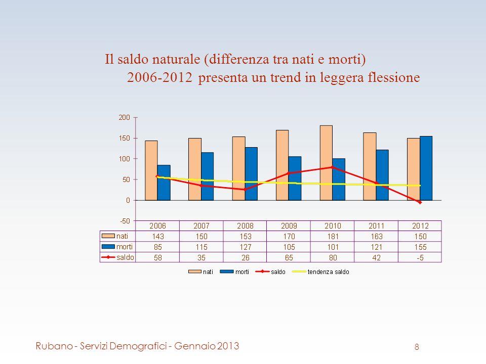 Il saldo naturale (differenza tra nati e morti) 2006-2012 presenta un trend in leggera flessione 8 Rubano - Servizi Demografici - Gennaio 2013