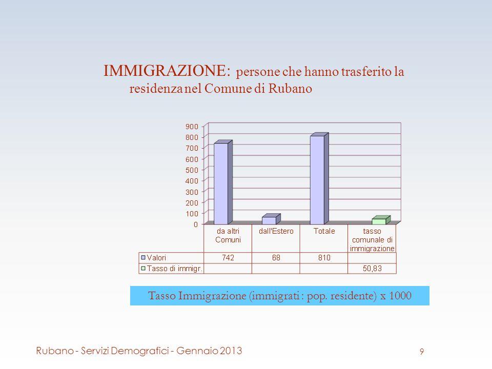 IMMIGRAZIONE: persone che hanno trasferito la residenza nel Comune di Rubano Tasso Immigrazione (immigrati : pop.