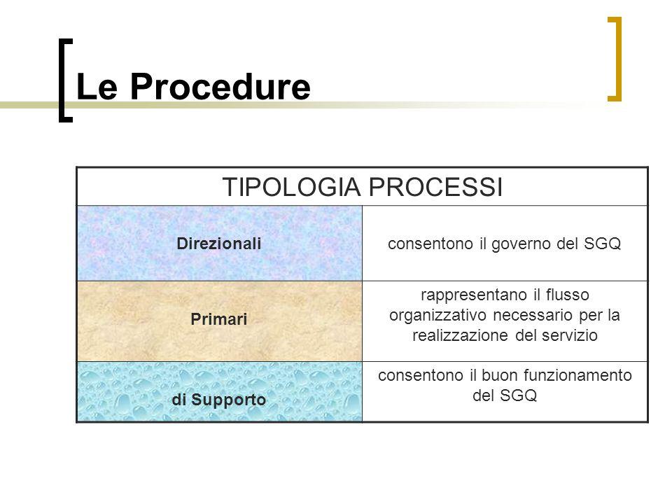 Le Procedure TIPOLOGIA PROCESSI Direzionaliconsentono il governo del SGQ Primari rappresentano il flusso organizzativo necessario per la realizzazione