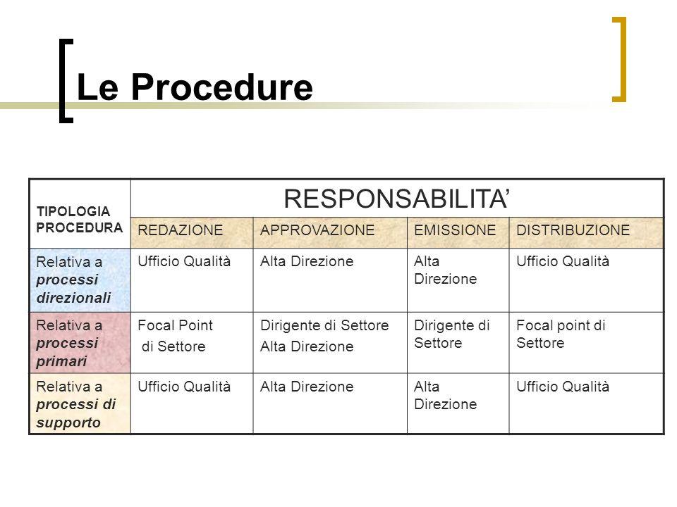 Le Procedure TIPOLOGIA PROCEDURA RESPONSABILITA REDAZIONEAPPROVAZIONEEMISSIONEDISTRIBUZIONE Relativa a processi direzionali Ufficio QualitàAlta Direzi