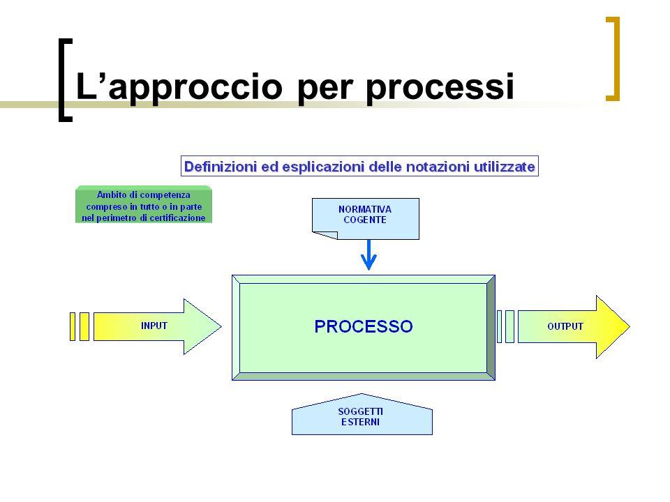 Lapproccio per processi