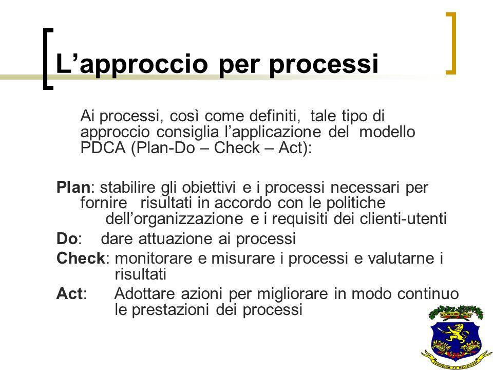Ai processi, così come definiti, tale tipo di approccio consiglia lapplicazione del modello PDCA (Plan-Do – Check – Act): Plan: stabilire gli obiettiv