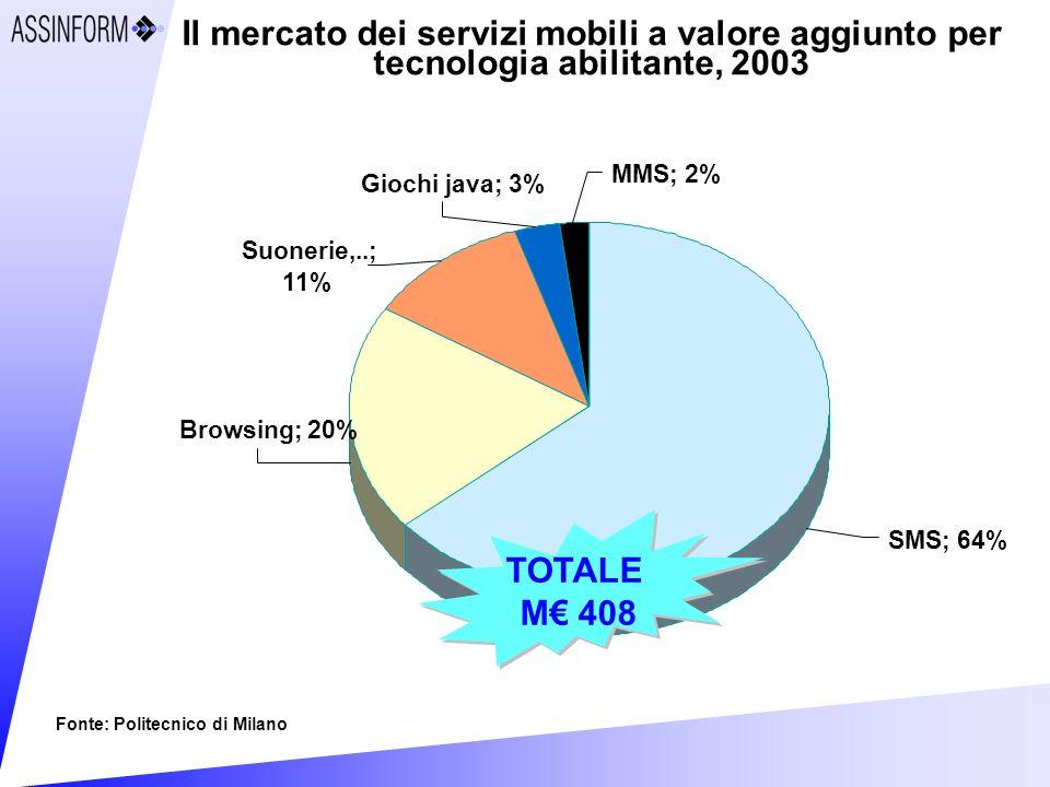Il mercato dei servizi mobili a valore aggiunto per tecnologia abilitante, 2003 Fonte: Politecnico di Milano SMS; 64% Browsing; 20% MMS; 2% Giochi java; 3% Suonerie,..; 11% TOTALE M 408 TOTALE M 408