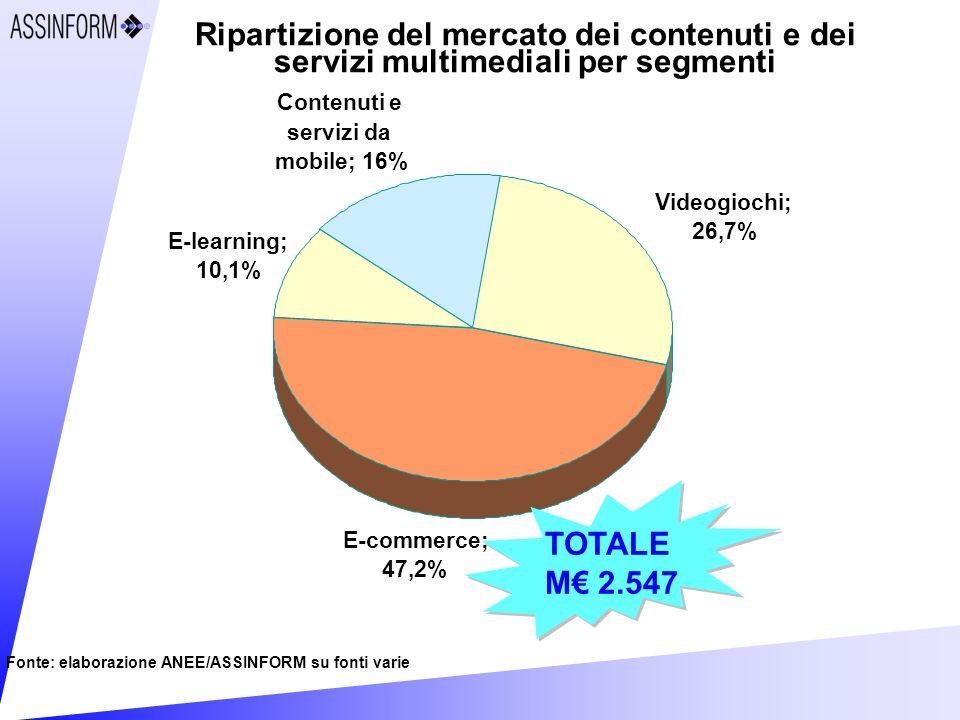 Ripartizione del mercato dei contenuti e dei servizi multimediali per segmenti Fonte: elaborazione ANEE/ASSINFORM su fonti varie Contenuti e servizi da mobile; 16% Videogiochi; 26,7% E-commerce; 47,2% E-learning; 10,1% TOTALE M 2.547 TOTALE M 2.547
