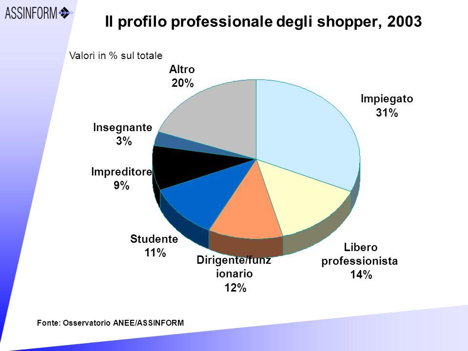 Il profilo professionale degli shopper, 2003 Insegnante 3% Altro 20% Dirigente/funz ionario 12% Studente 11% Impreditore 9% Libero professionista 14% Impiegato 31% Valori in % sul totale Fonte: Osservatorio ANEE/ASSINFORM