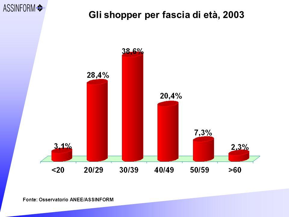 Gli shopper per fascia di età, 2003 Fonte: Osservatorio ANEE/ASSINFORM