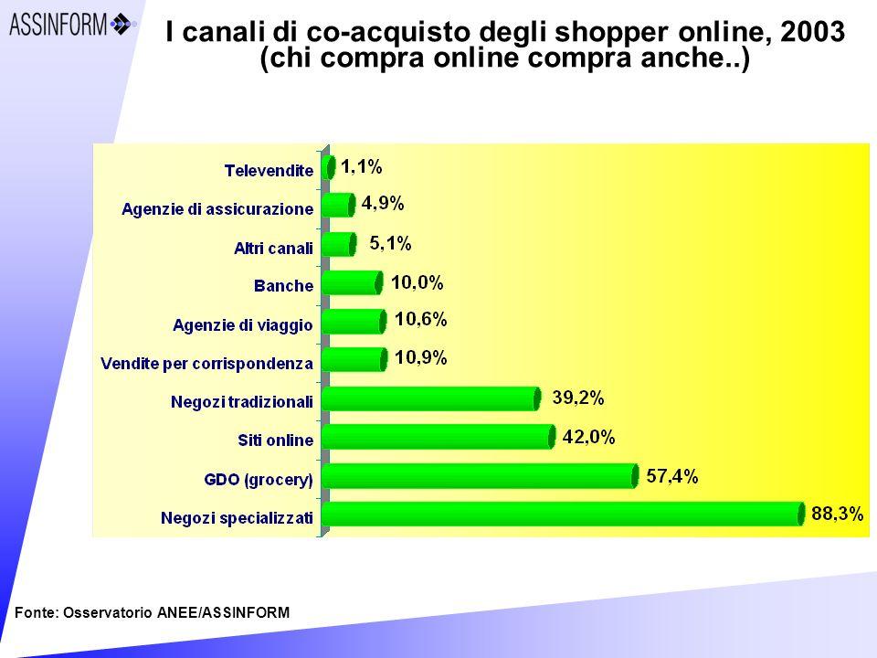 I canali di co-acquisto degli shopper online, 2003 (chi compra online compra anche..) Fonte: Osservatorio ANEE/ASSINFORM
