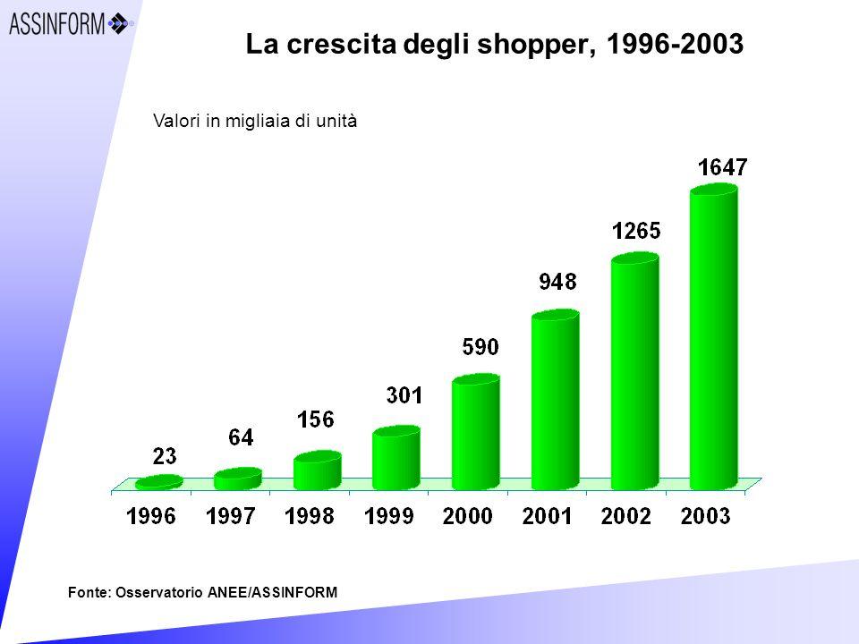 La crescita degli shopper, 1996-2003 Valori in migliaia di unità Fonte: Osservatorio ANEE/ASSINFORM