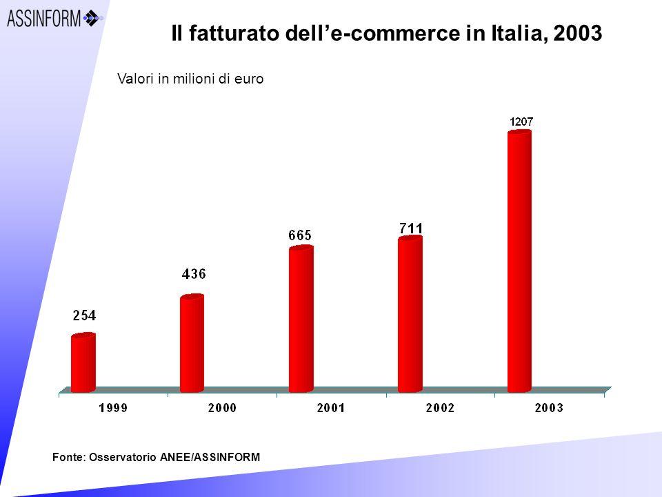 Il fatturato delle-commerce in Italia, 2003 Fonte: Osservatorio ANEE/ASSINFORM Valori in milioni di euro
