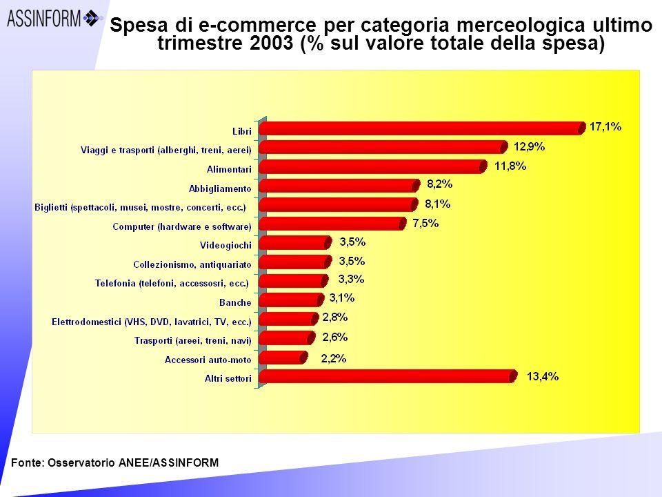 Spesa di e-commerce per categoria merceologica ultimo trimestre 2003 (% sul valore totale della spesa) Fonte: Osservatorio ANEE/ASSINFORM