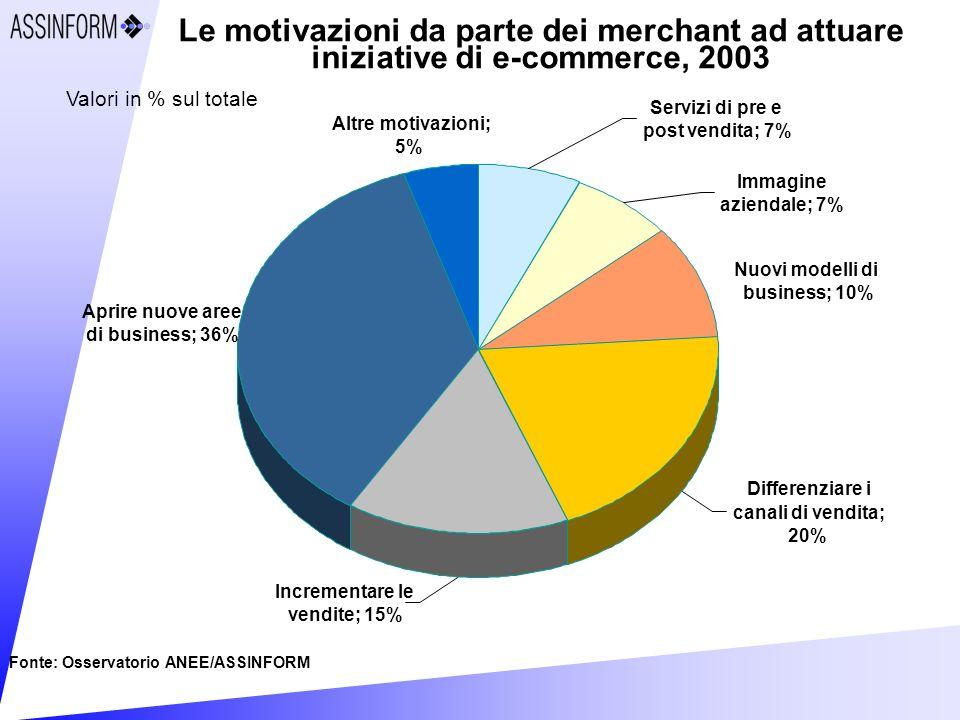 Altre motivazioni; 5% Aprire nuove aree di business; 36% Servizi di pre e post vendita; 7% Immagine aziendale; 7% Incrementare le vendite; 15% Differenziare i canali di vendita; 20% Nuovi modelli di business; 10% Le motivazioni da parte dei merchant ad attuare iniziative di e-commerce, 2003 Fonte: Osservatorio ANEE/ASSINFORM Valori in % sul totale