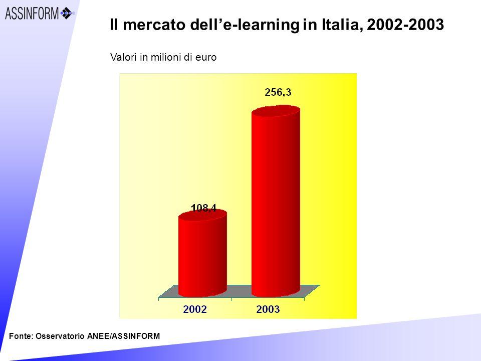 Il mercato delle-learning in Italia, 2002-2003 Fonte: Osservatorio ANEE/ASSINFORM Valori in milioni di euro
