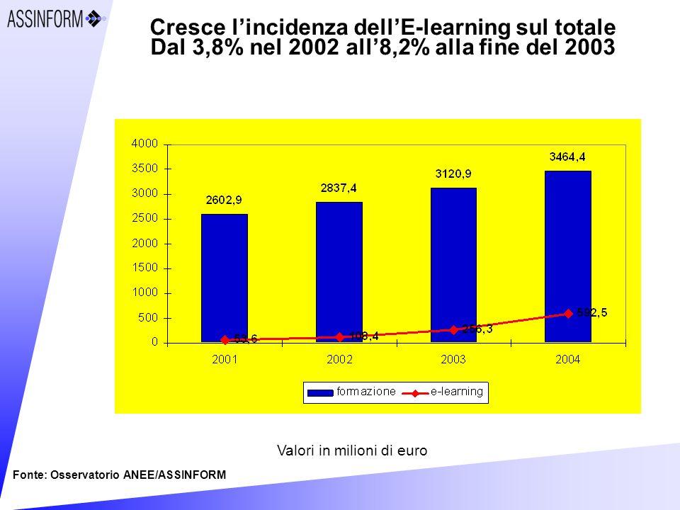 Cresce lincidenza dellE-learning sul totale Dal 3,8% nel 2002 all8,2% alla fine del 2003 Fonte: Osservatorio ANEE/ASSINFORM Valori in milioni di euro