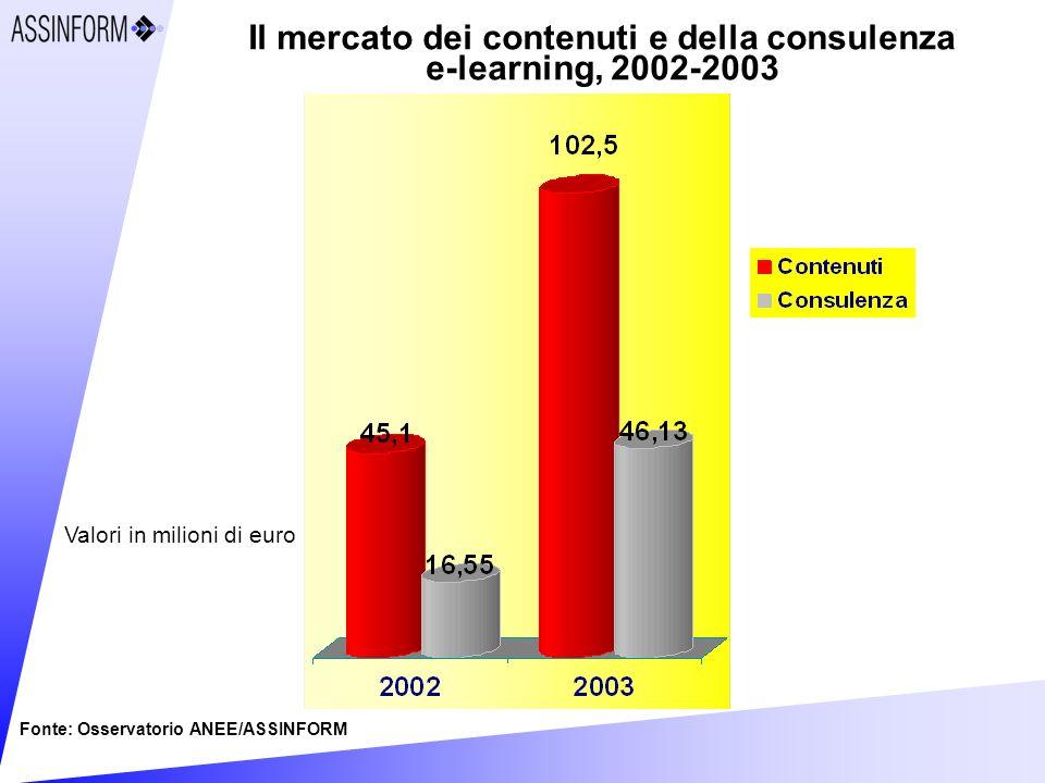 Il mercato dei contenuti e della consulenza e-learning, 2002-2003 Fonte: Osservatorio ANEE/ASSINFORM Valori in milioni di euro
