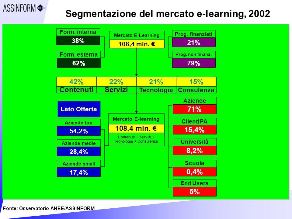 Segmentazione del mercato e-learning, 2002 Fonte: Osservatorio ANEE/ASSINFORM 108,4 mln.