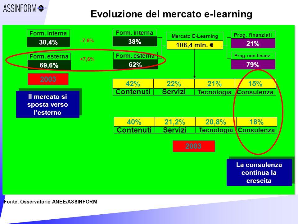 Evoluzione del mercato e-learning Fonte: Osservatorio ANEE/ASSINFORM 108,4 mln.