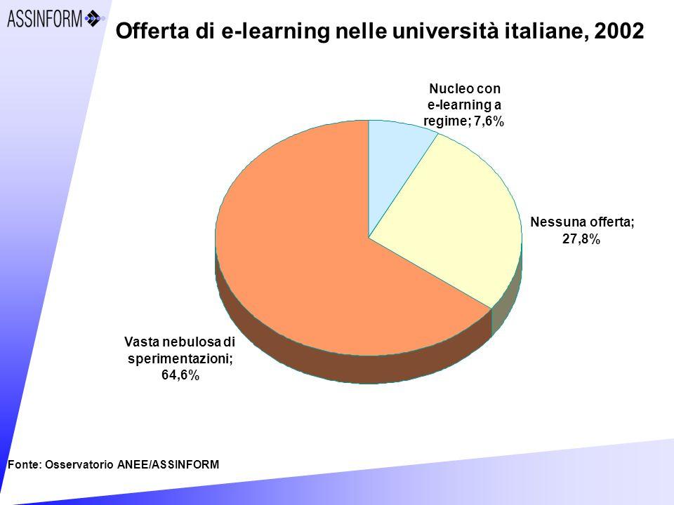 Offerta di e-learning nelle università italiane, 2002 Fonte: Osservatorio ANEE/ASSINFORM Vasta nebulosa di sperimentazioni; 64,6% Nessuna offerta; 27,8% Nucleo con e-learning a regime; 7,6%
