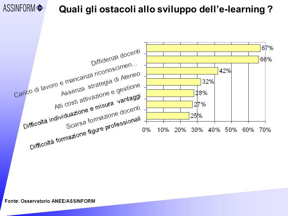 Quali gli ostacoli allo sviluppo delle-learning Fonte: Osservatorio ANEE/ASSINFORM