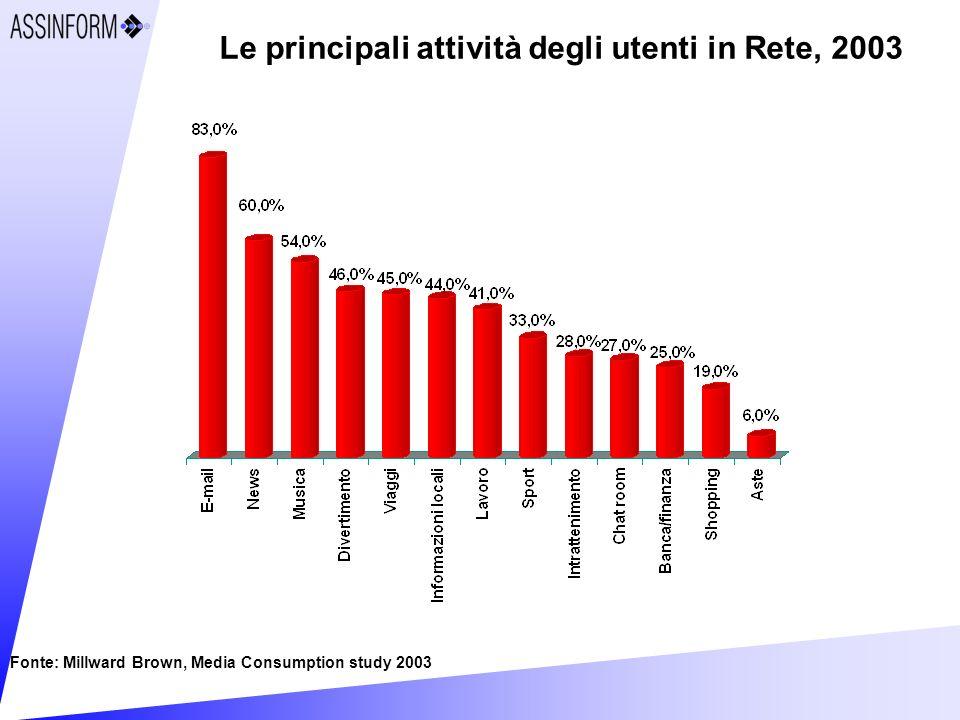 Le principali attività degli utenti in Rete, 2003 Fonte: Millward Brown, Media Consumption study 2003