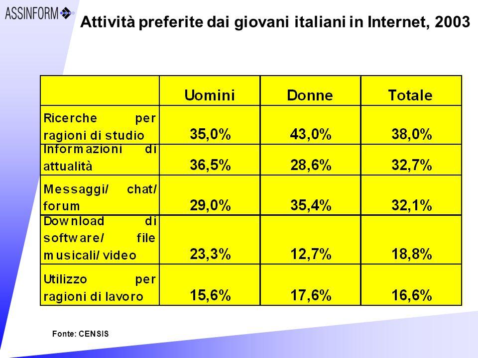 Attività preferite dai giovani italiani in Internet, 2003 Fonte: CENSIS