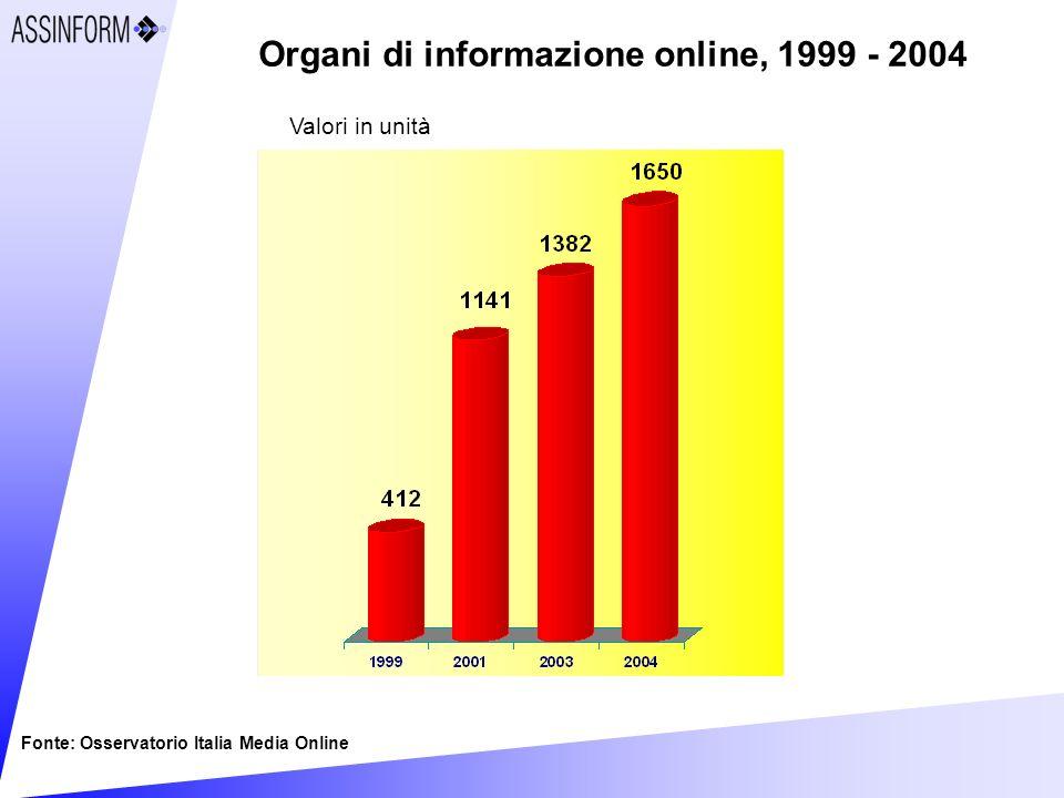 Organi di informazione online, 1999 - 2004 Fonte: Osservatorio Italia Media Online Valori in unità