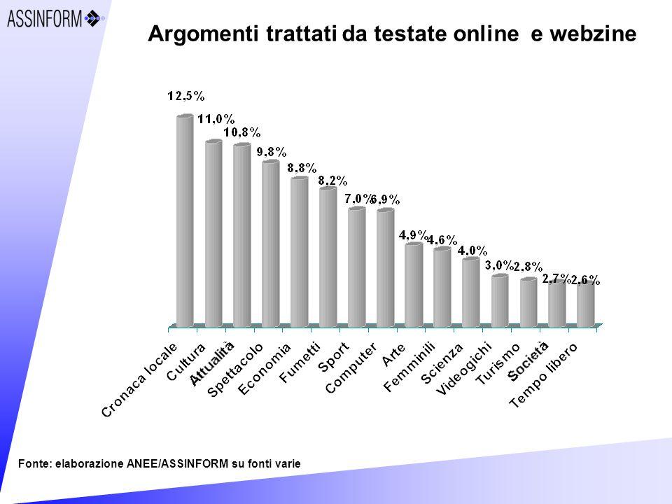 Argomenti trattati da testate online e webzine Fonte: elaborazione ANEE/ASSINFORM su fonti varie