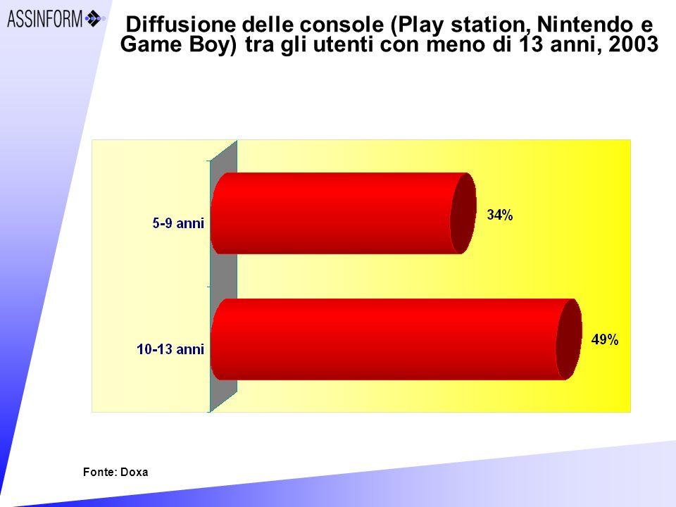 Diffusione delle console (Play station, Nintendo e Game Boy) tra gli utenti con meno di 13 anni, 2003 Fonte: Doxa