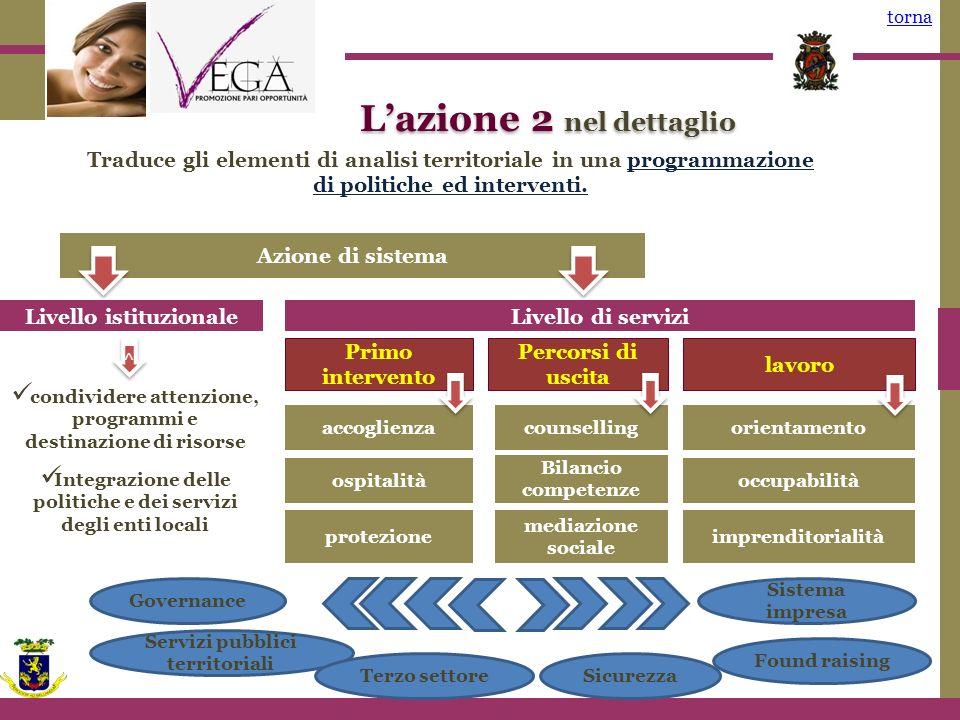 Azione di sistema Servizi pubblici territoriali Lazione 2 nel dettaglio torna Traduce gli elementi di analisi territoriale in una programmazione di politiche ed interventi.