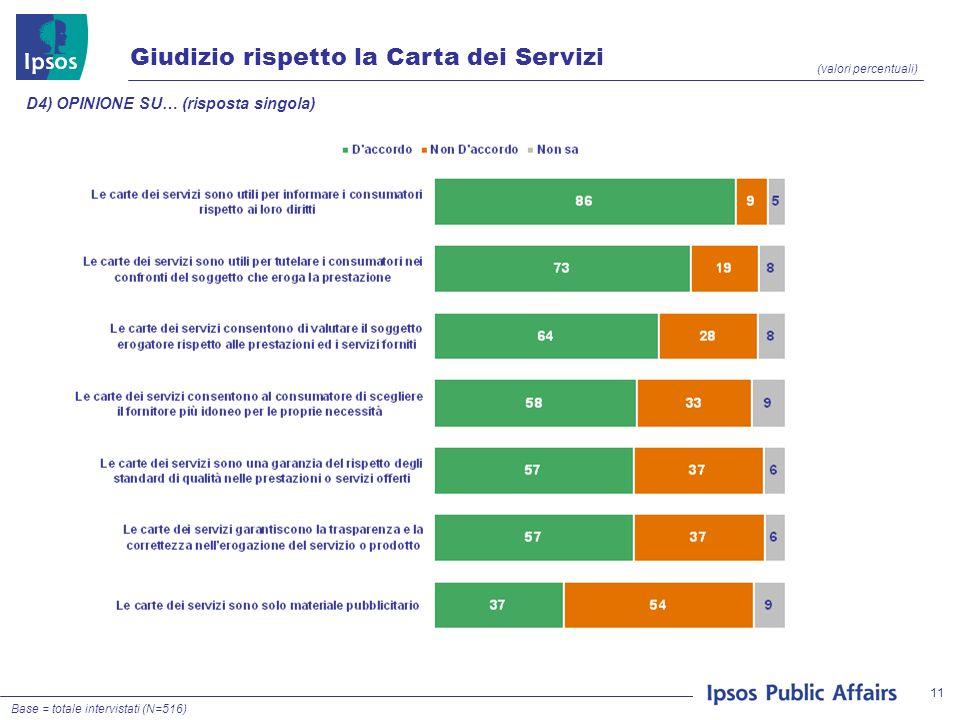 11 Giudizio rispetto la Carta dei Servizi (valori percentuali) D4) OPINIONE SU… (risposta singola) Base = totale intervistati (N=516)