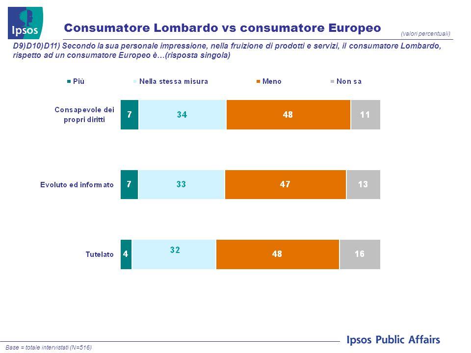 Consumatore Lombardo vs consumatore Europeo (valori percentuali) D9)D10)D11) Secondo la sua personale impressione, nella fruizione di prodotti e servizi, il consumatore Lombardo, rispetto ad un consumatore Europeo è…(risposta singola) Base = totale intervistati (N=516)