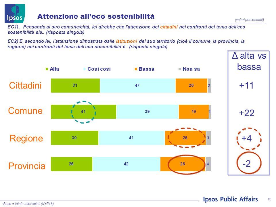 16 Attenzione alleco sostenibilità (valori percentuali) EC1).