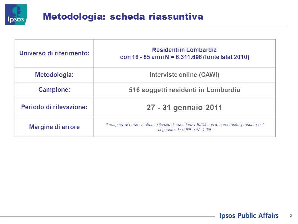 2 METODOLOGIA Metodologia: scheda riassuntiva Universo di riferimento: Residenti in Lombardia con 18 - 65 anni N = 6.311.696 (fonte Istat 2010) Metodologia:Interviste online (CAWI) Campione: 516 soggetti residenti in Lombardia Periodo di rilevazione: 27 - 31 gennaio 2011 Margine di errore Il margine di errore statistico (livello di confidenza 95%) con le numerosità proposte è il seguente: +/-0.9% e +/- 4.3%
