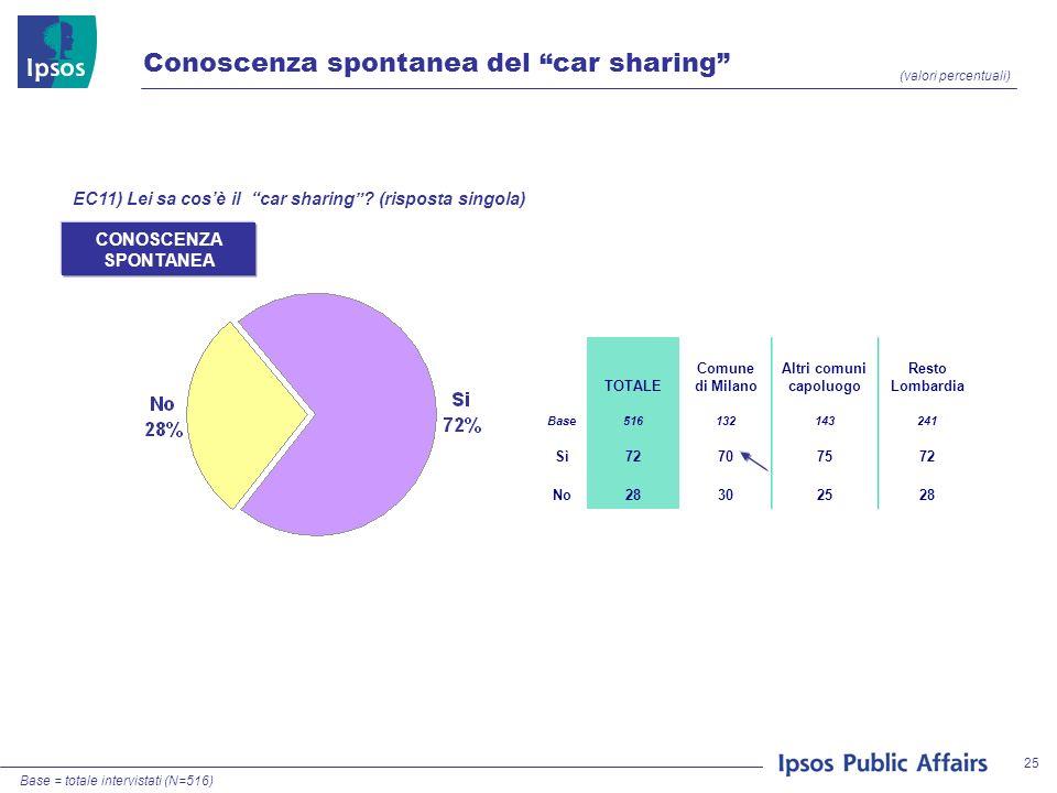 25 Conoscenza spontanea del car sharing (valori percentuali) EC11) Lei sa cosè il car sharing.