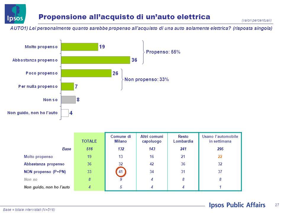 27 Propensione allacquisto di unauto elettrica (valori percentuali) AUTO1) Lei personalmente quanto sarebbe propenso allacquisto di una auto solamente elettrica.